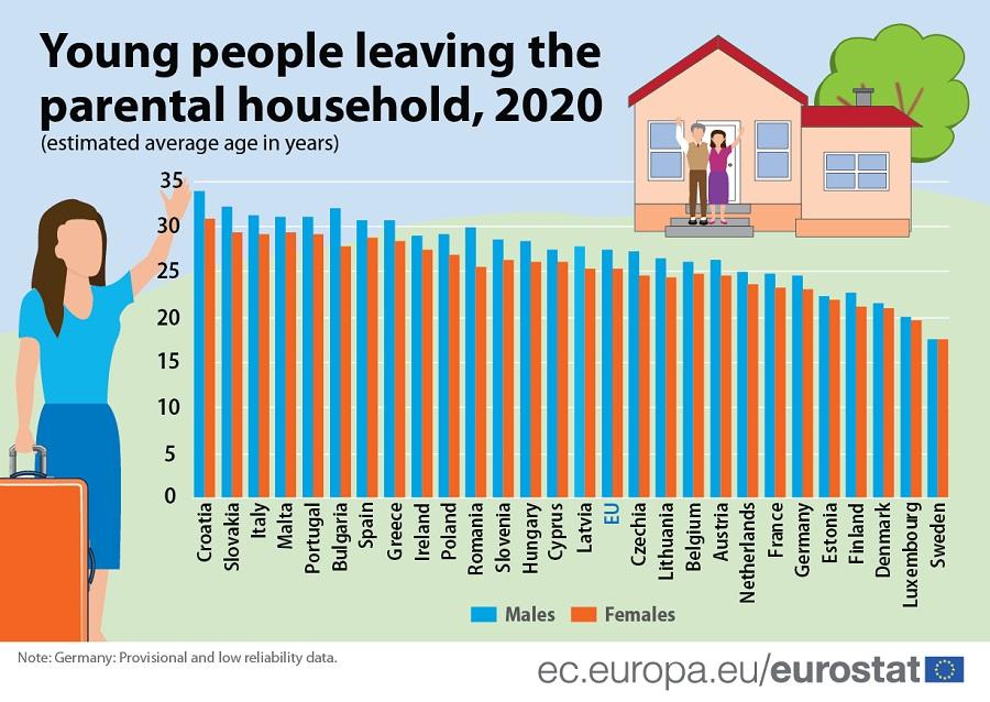 Eurostat: Οι νέοι Ευρωπαίοι αργούν να φύγουν από το πατρικό σπίτι - Με τους γονείς ως τα 29 στην Ελλάδα